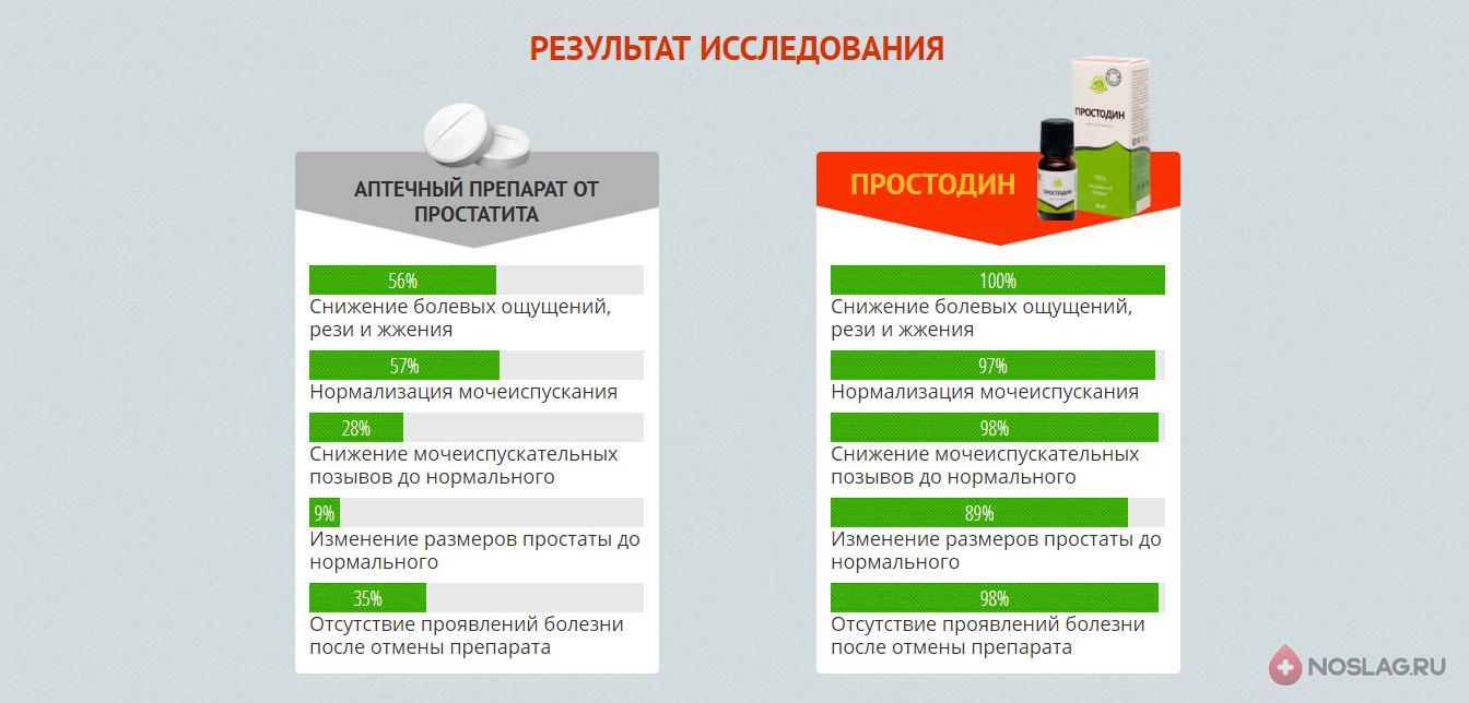 Капли от простатита Простодин Prostodin3